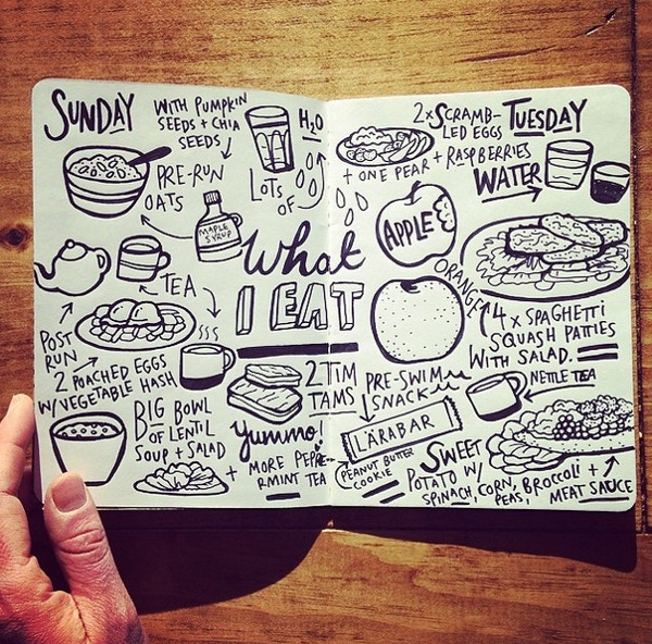 Sketchbook Doodles depicting What I Eat each day